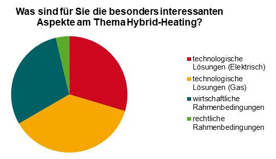 Interessante Aspekte am Thema Hybrid-Heating